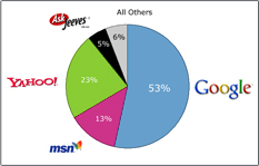 Search engines Fact